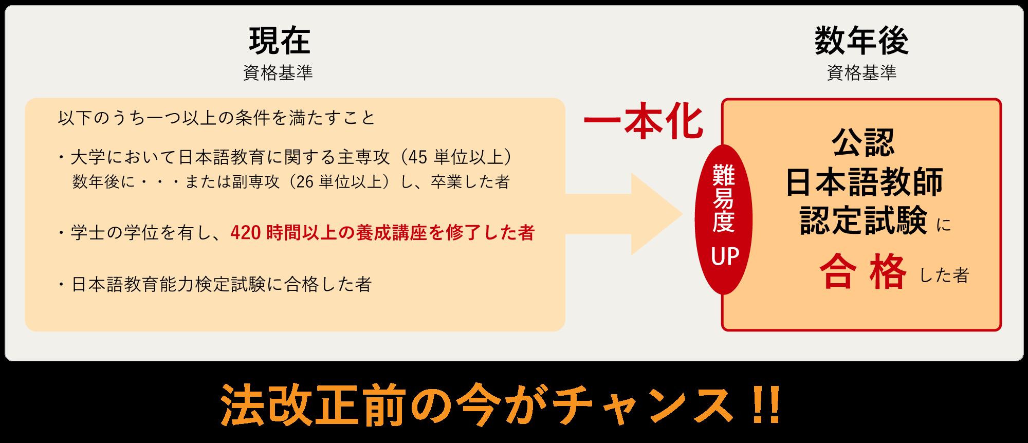 海外の医学部を卒業してから、日本で「医師国家試験」を受験するまでの流れ